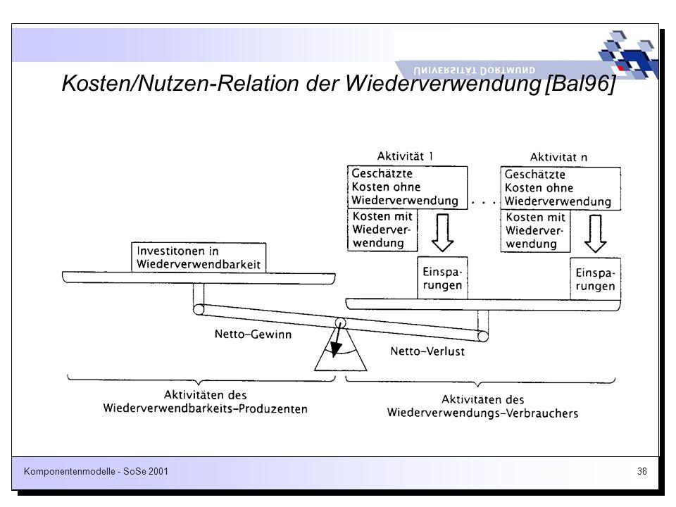 Kosten/Nutzen-Relation der Wiederverwendung [Bal96]